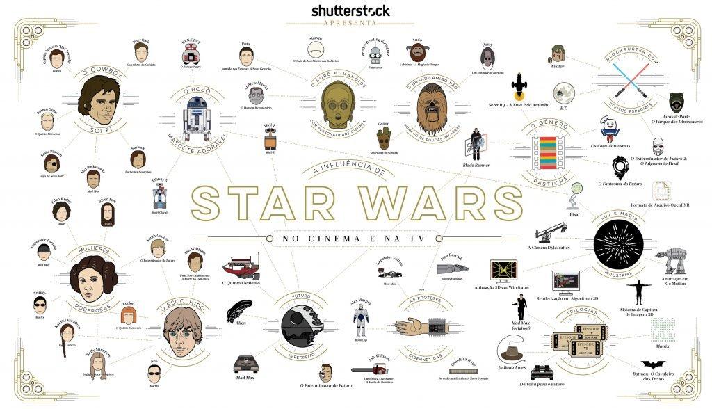 influencia starwars